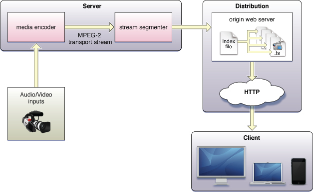 HTTP Live Streaming architecture