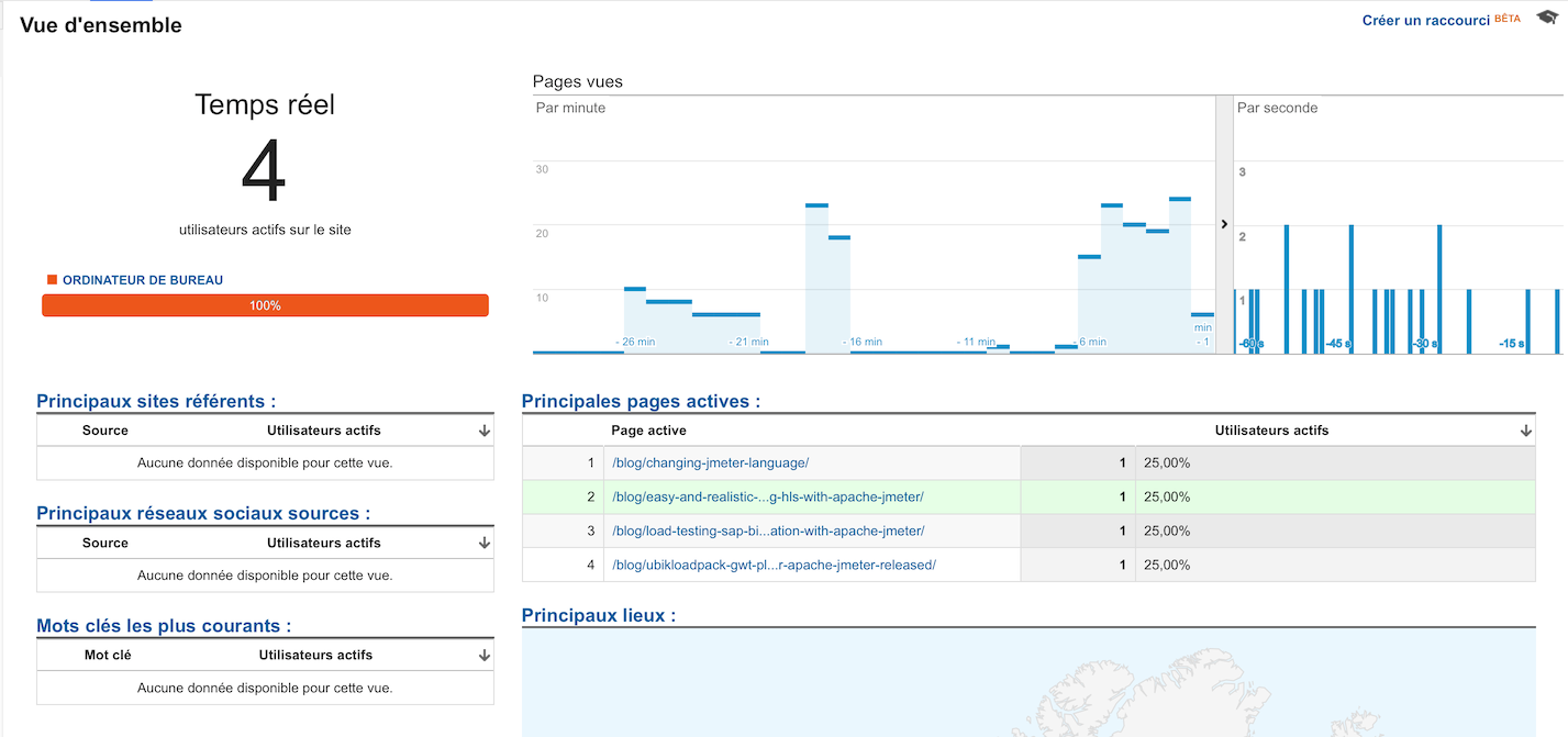 Real-time Google Analytics visitors