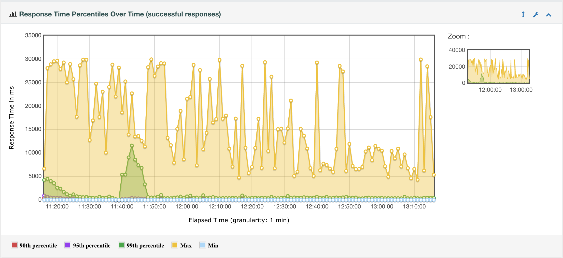 Apache JMeter vs Neoload vs HP Load Runner > Ubik Ingénierie