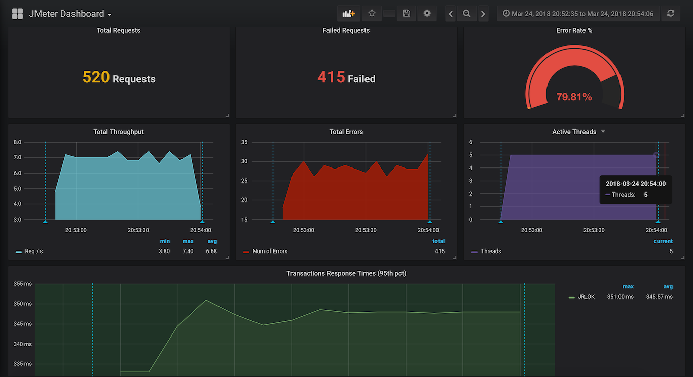 Live graphs with Grafana and InfluxDB