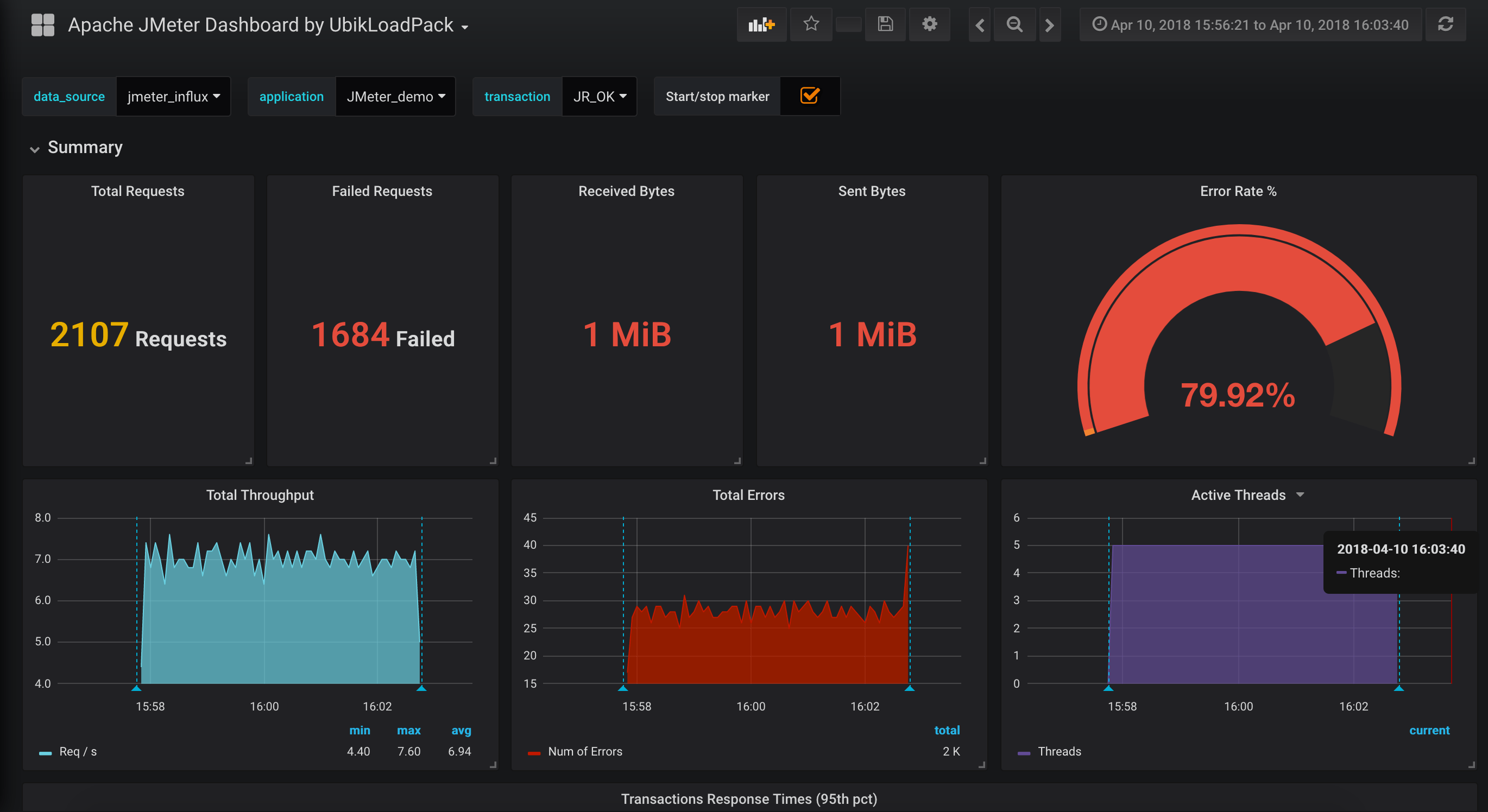 Grafana Report for jmeter and InfluxDB