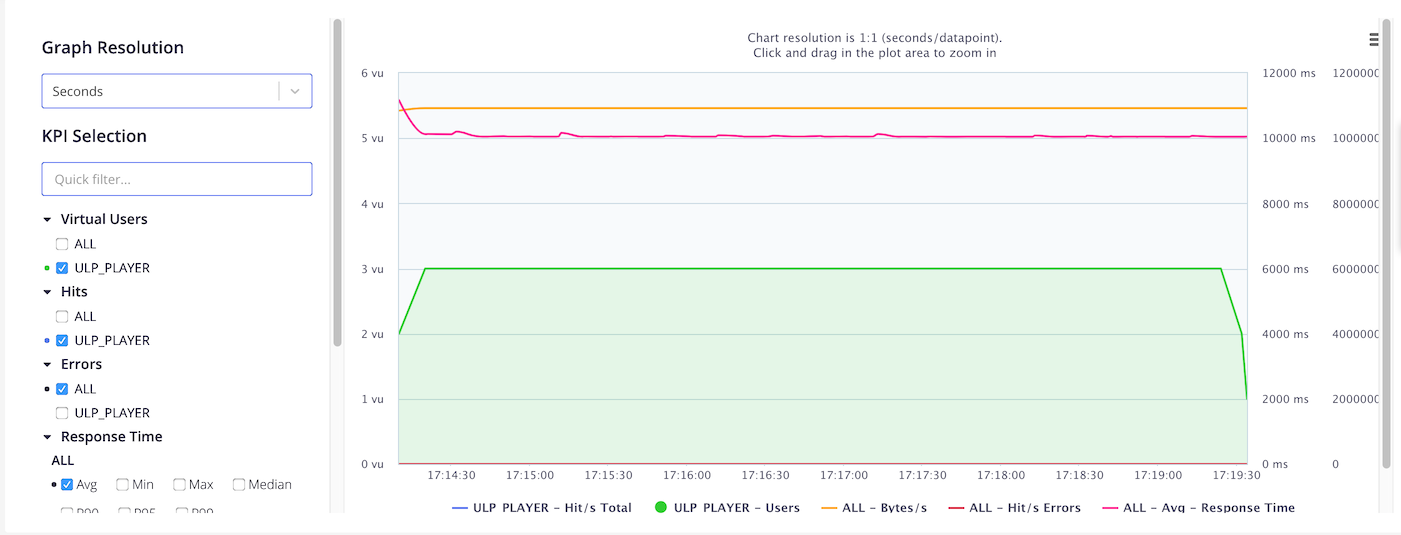 Running a Video Streaming Performance Test with Blazemeter and