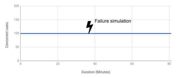 Failover Test
