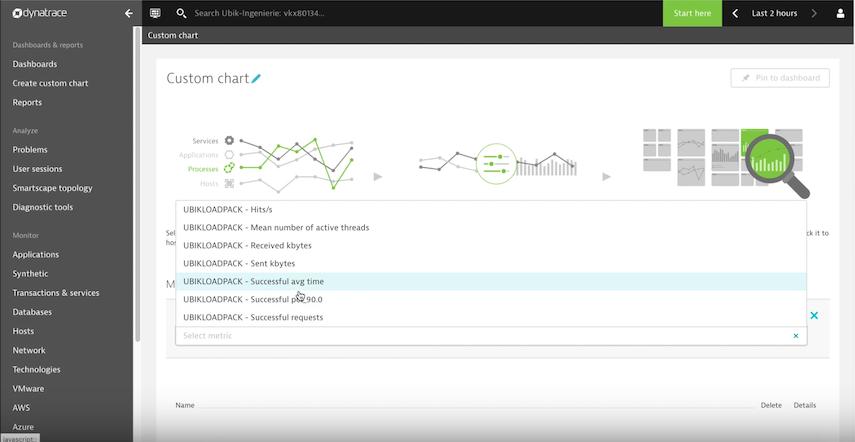 Send Live load test metrics from JMeter to Dynatrace > Ubik Ingénierie