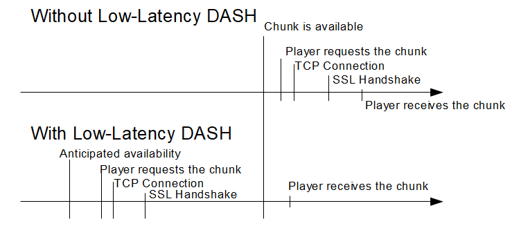 with and without low latency dash