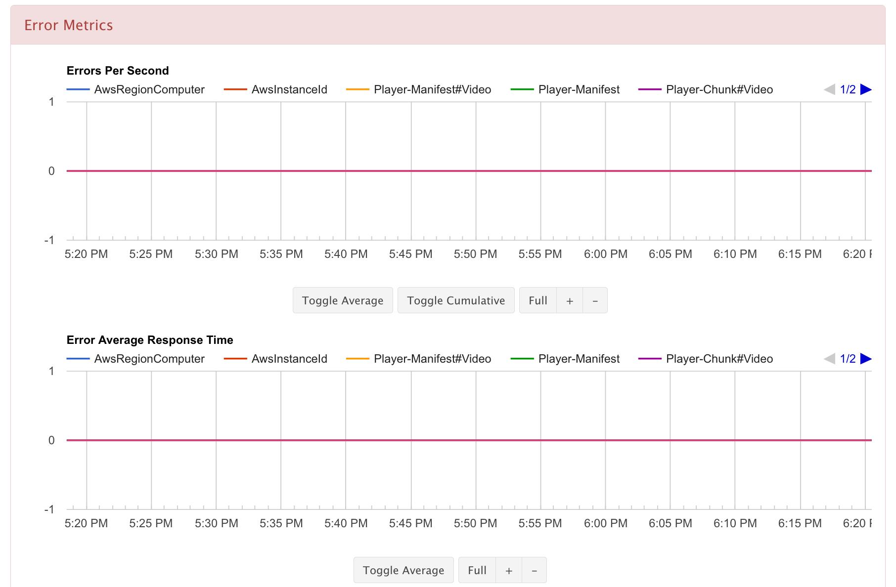 error metrics