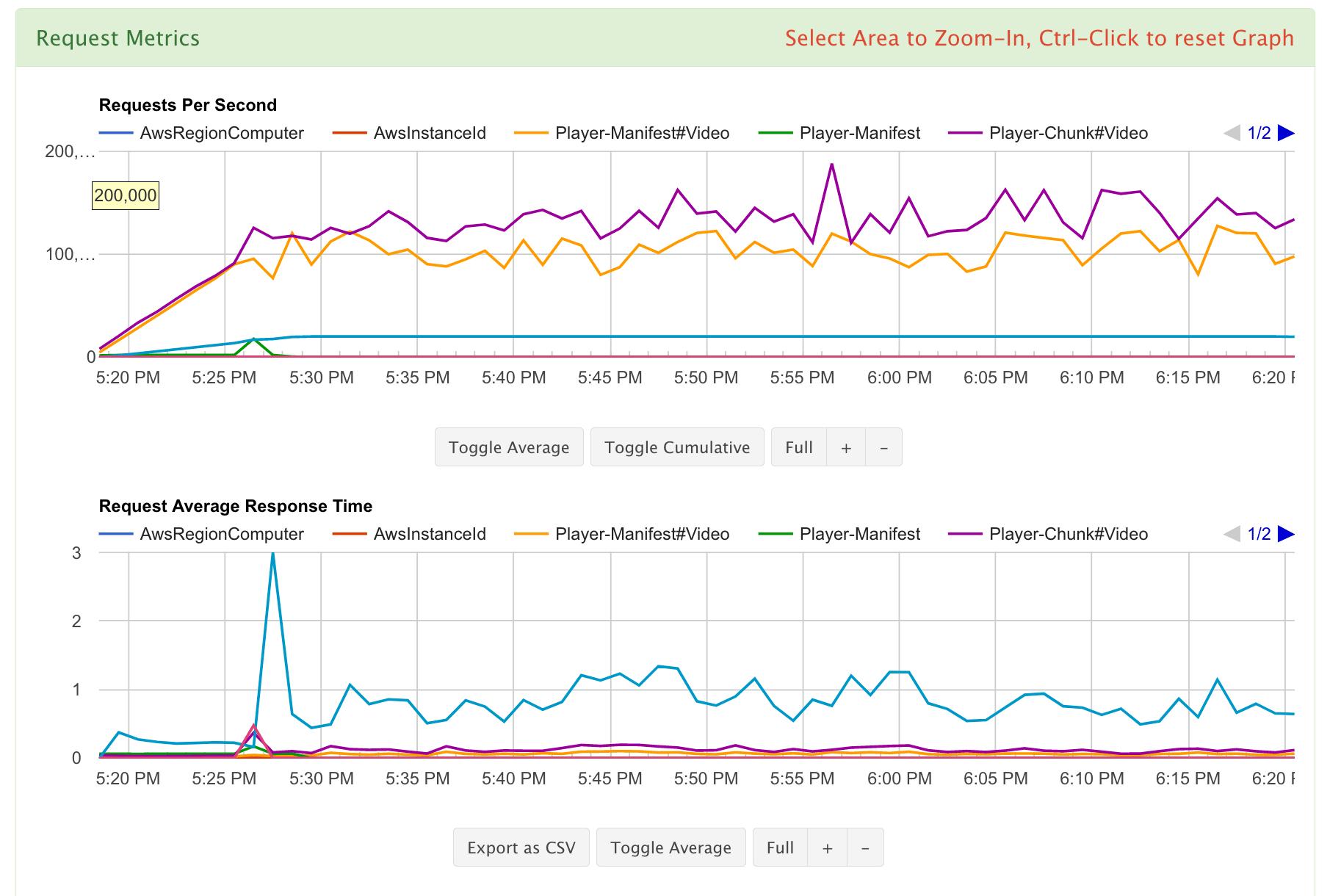 request metrics
