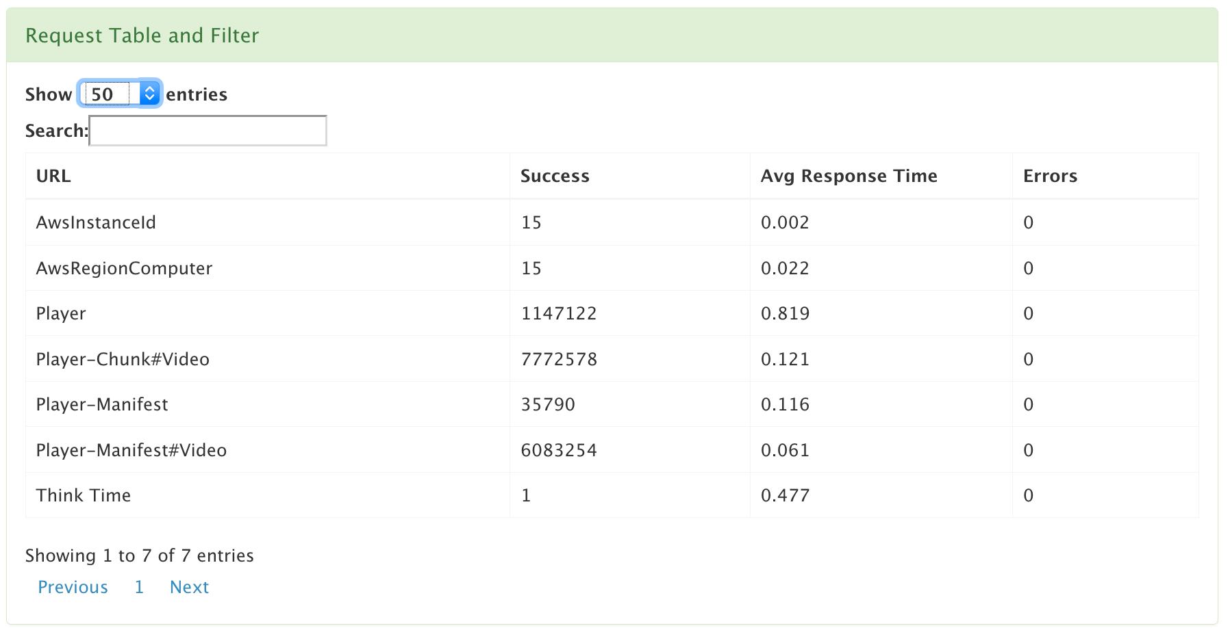 running test metrics