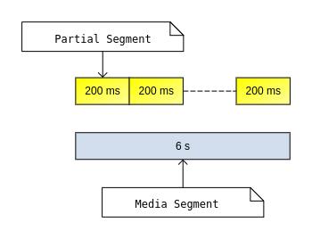 partial segment